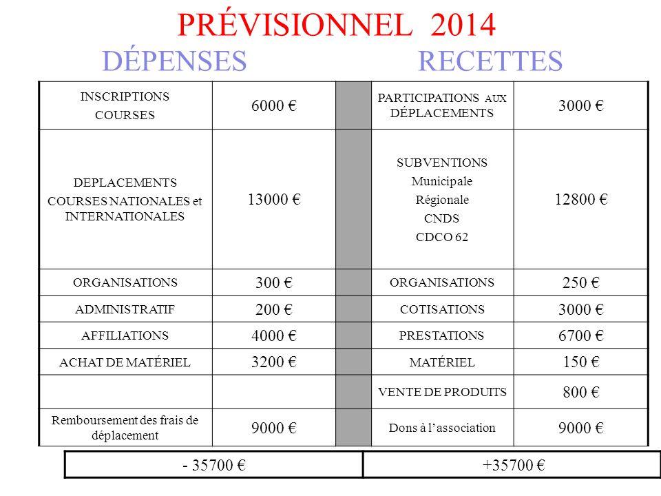 Prévisionnel 2014 DéPENSES RECETTES 6000 € 3000 € 13000 € 12800 €