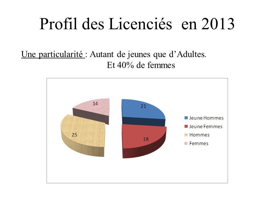 Profil des Licenciés en 2013