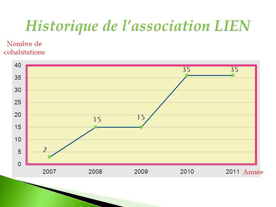 Historique de l'association LIEN