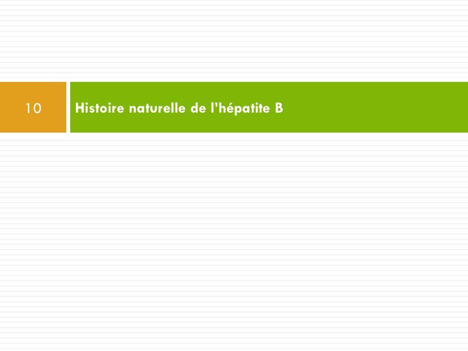 Histoire naturelle de l'hépatite B