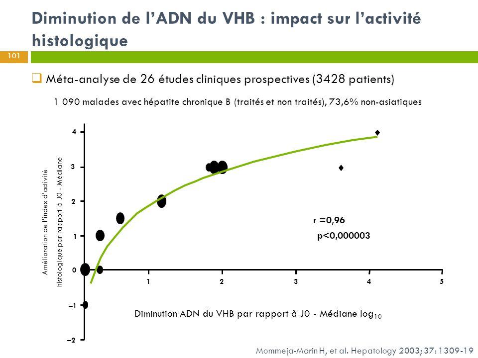 Diminution de l'ADN du VHB : impact sur l'activité histologique