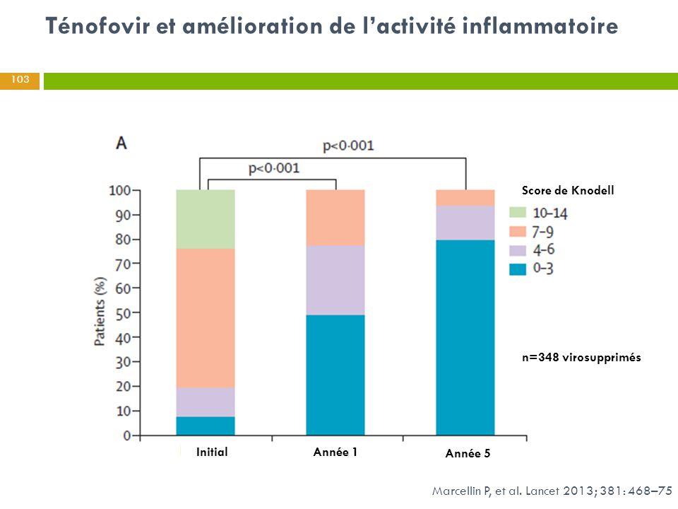 Ténofovir et amélioration de l'activité inflammatoire