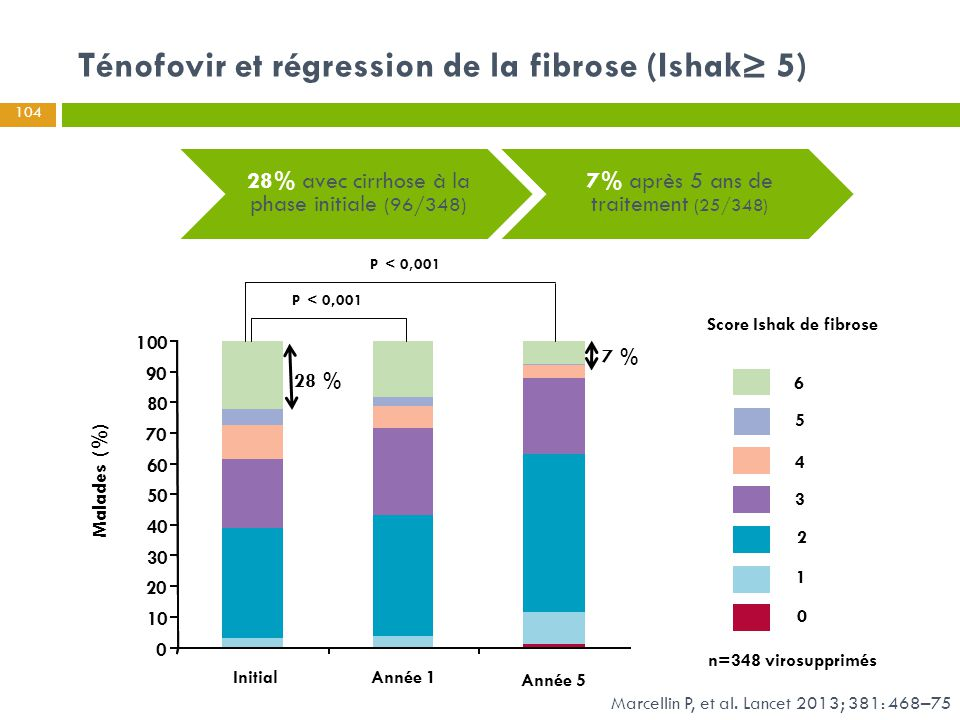 Ténofovir et régression de la fibrose (Ishak≥ 5)