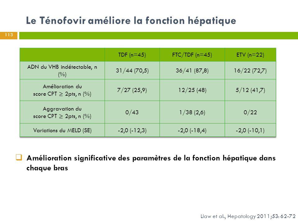 Le Ténofovir améliore la fonction hépatique