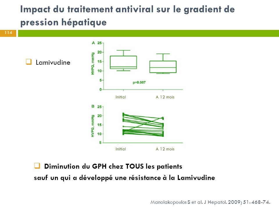 Impact du traitement antiviral sur le gradient de pression hépatique