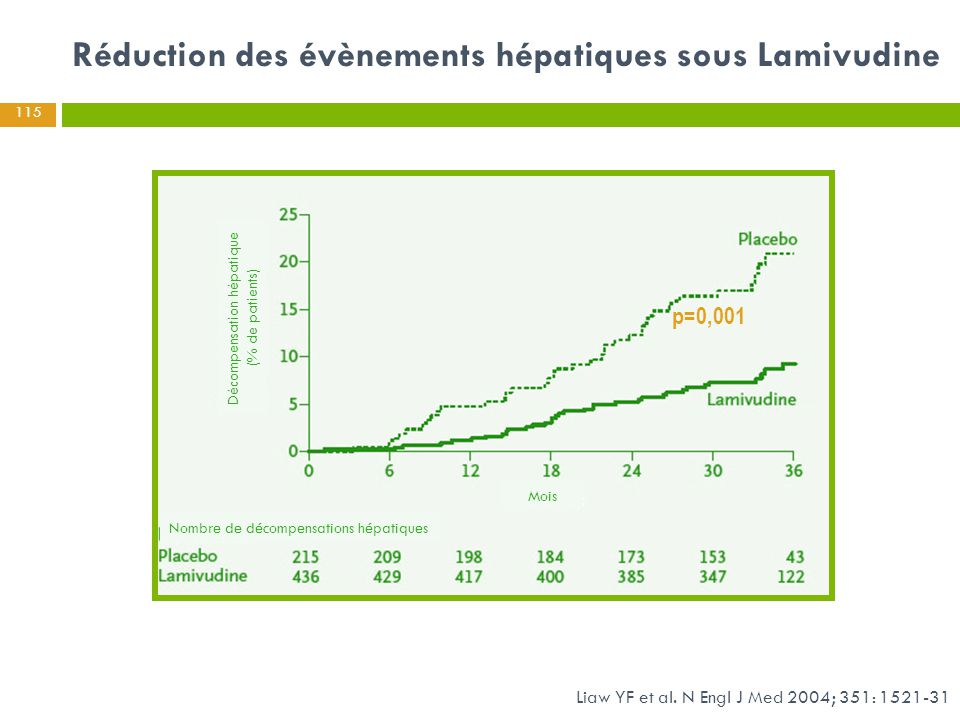 Réduction des évènements hépatiques sous Lamivudine
