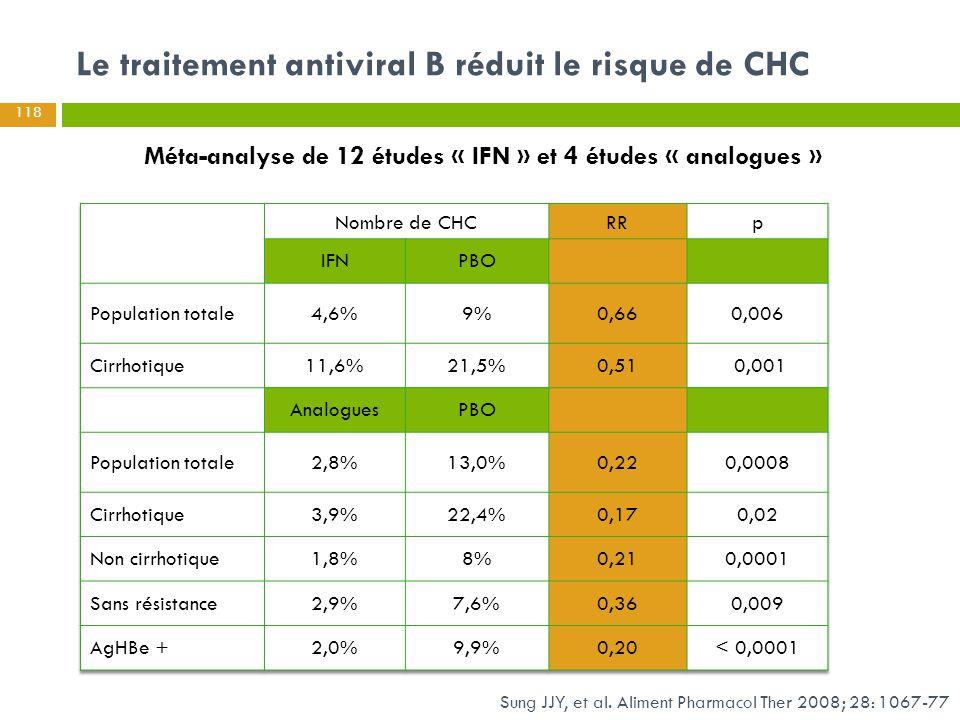 Le traitement antiviral B réduit le risque de CHC