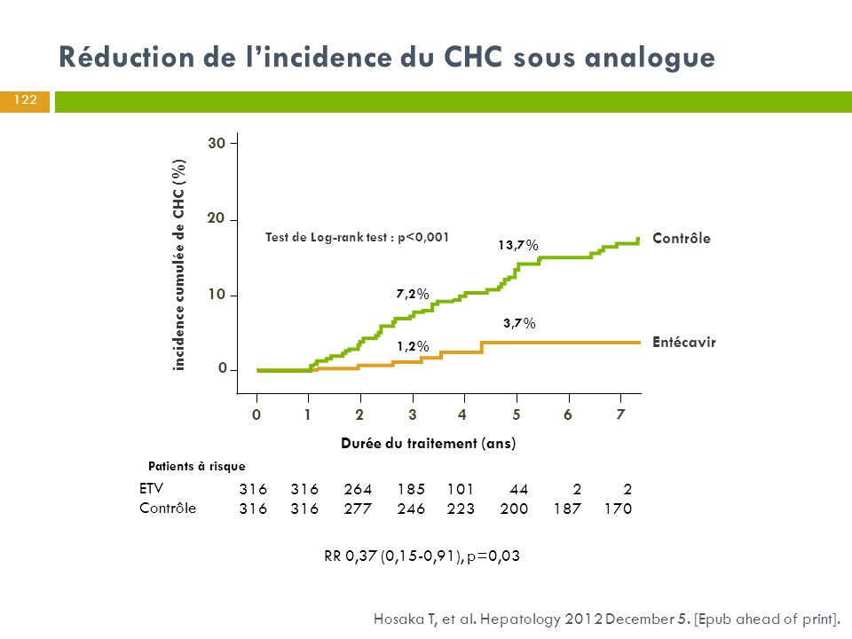 Réduction de l'incidence du CHC sous analogue