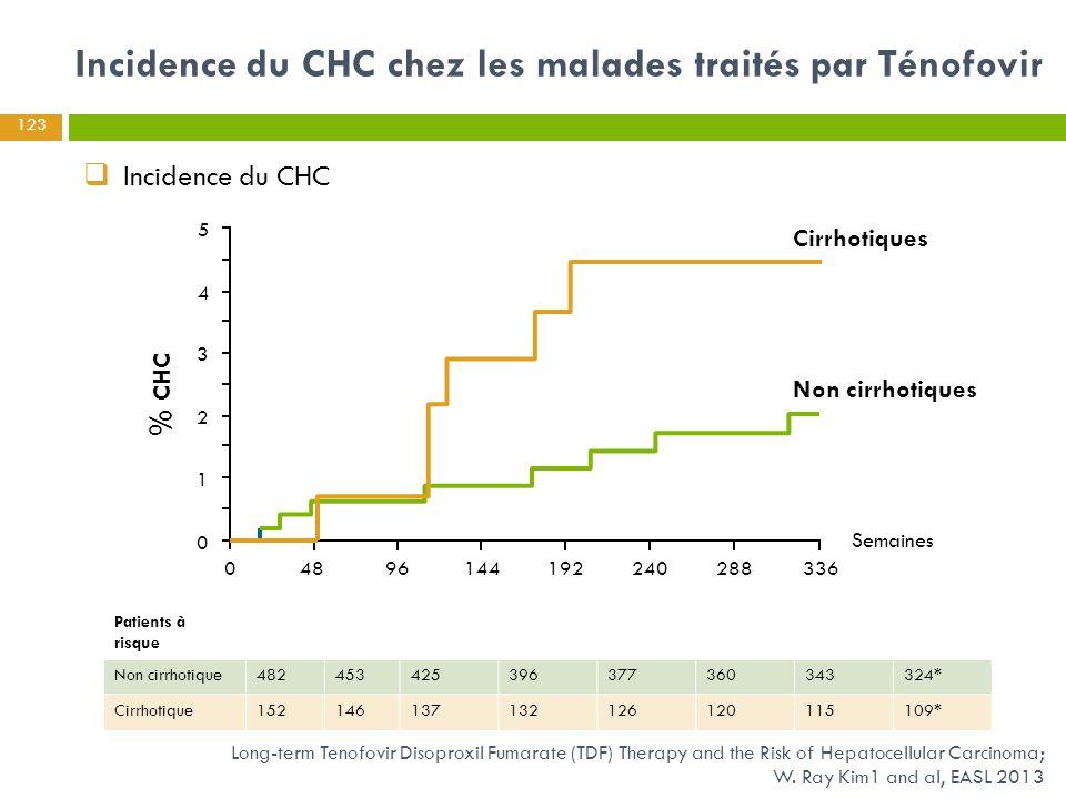 Incidence du CHC chez les malades traités par Ténofovir