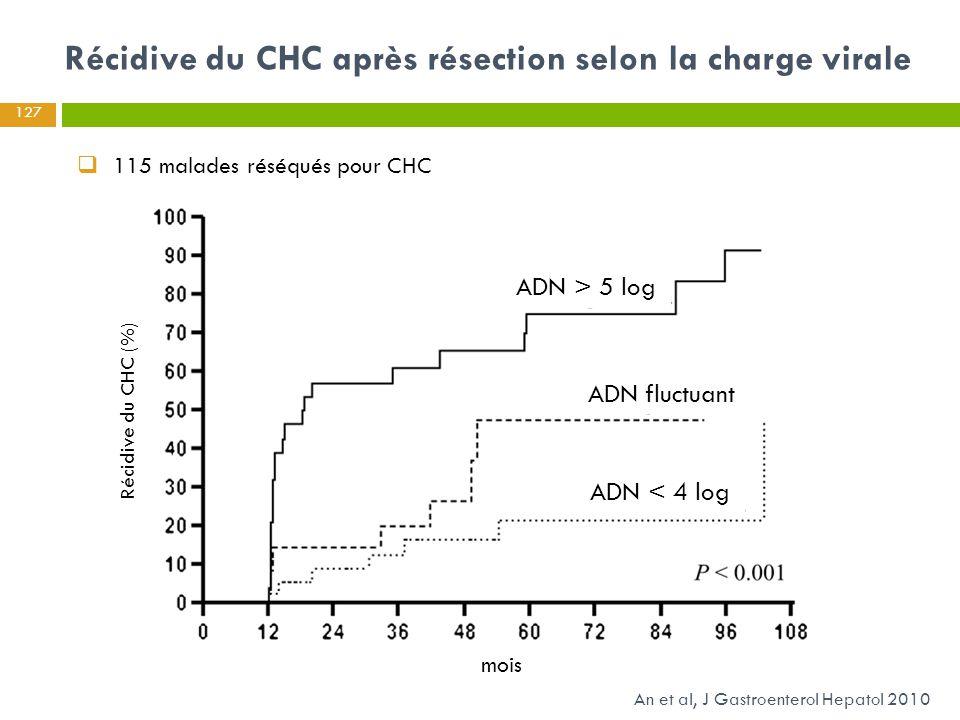 Récidive du CHC après résection selon la charge virale