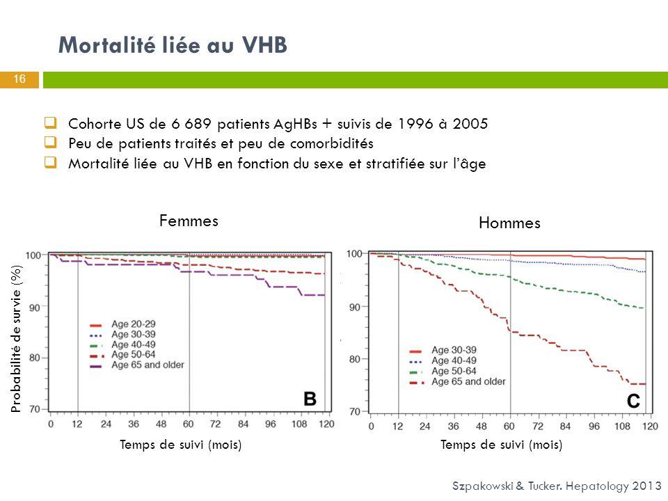 Mortalité liée au VHB Femmes Hommes