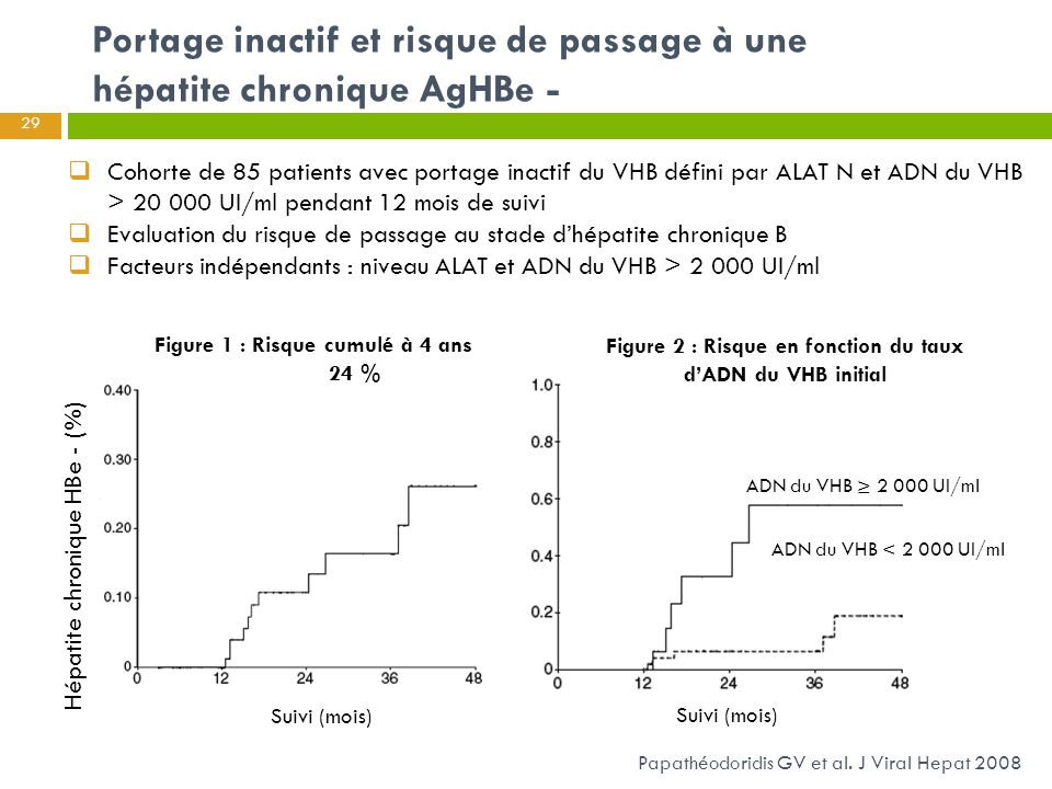 Portage inactif et risque de passage à une hépatite chronique AgHBe -