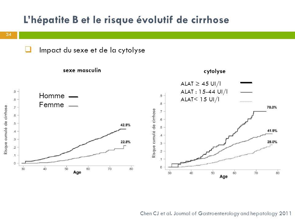 Impact du sexe et de la cytolyse
