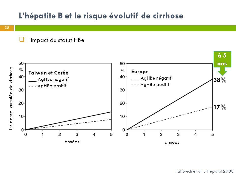 L'hépatite B et le risque évolutif de cirrhose