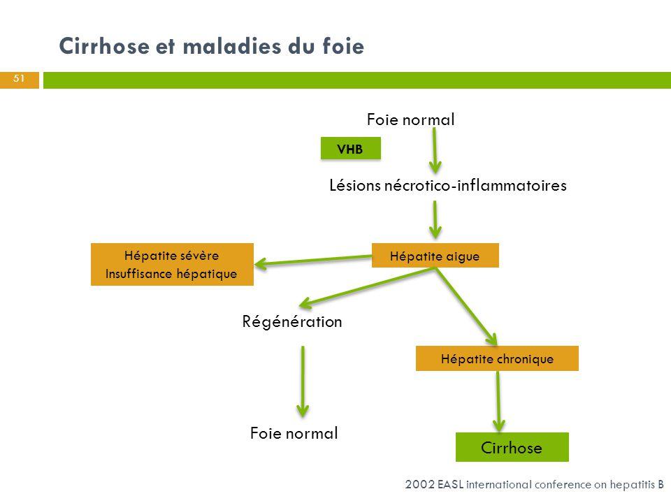 Cirrhose et maladies du foie