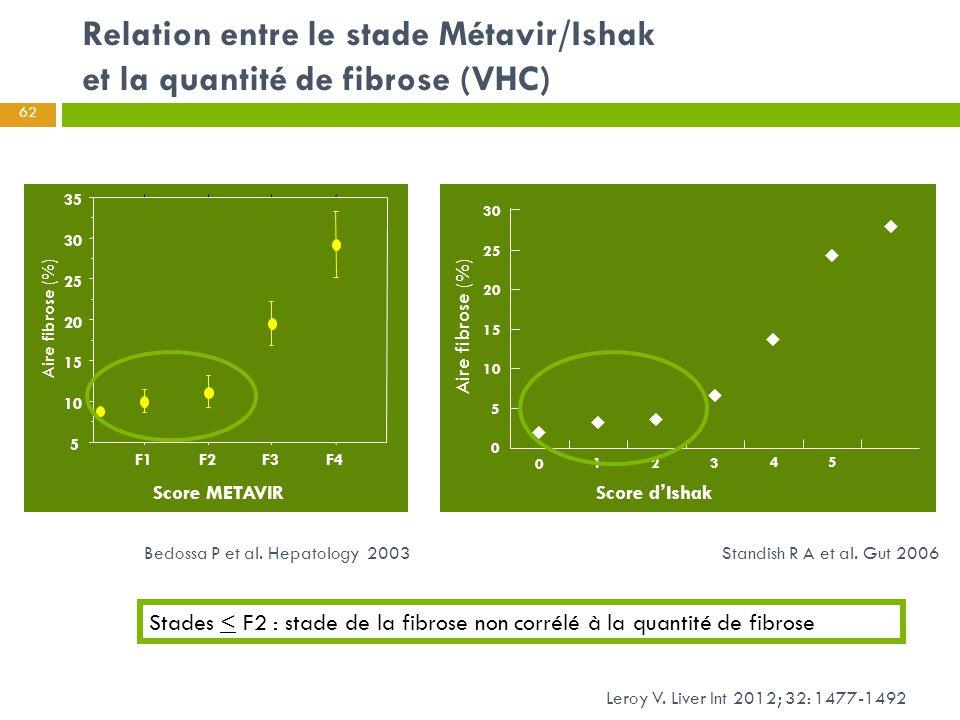 Relation entre le stade Métavir/Ishak et la quantité de fibrose (VHC)