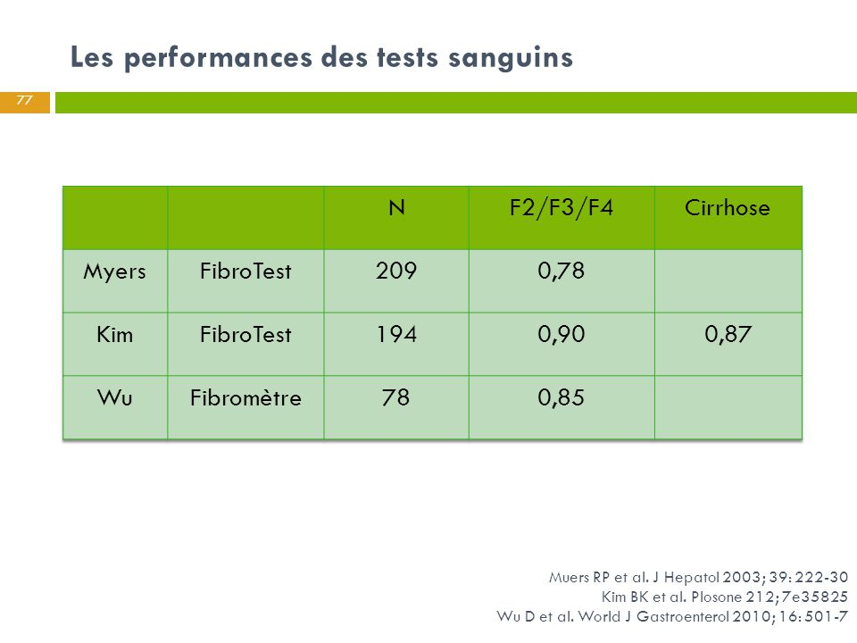 Les performances des tests sanguins