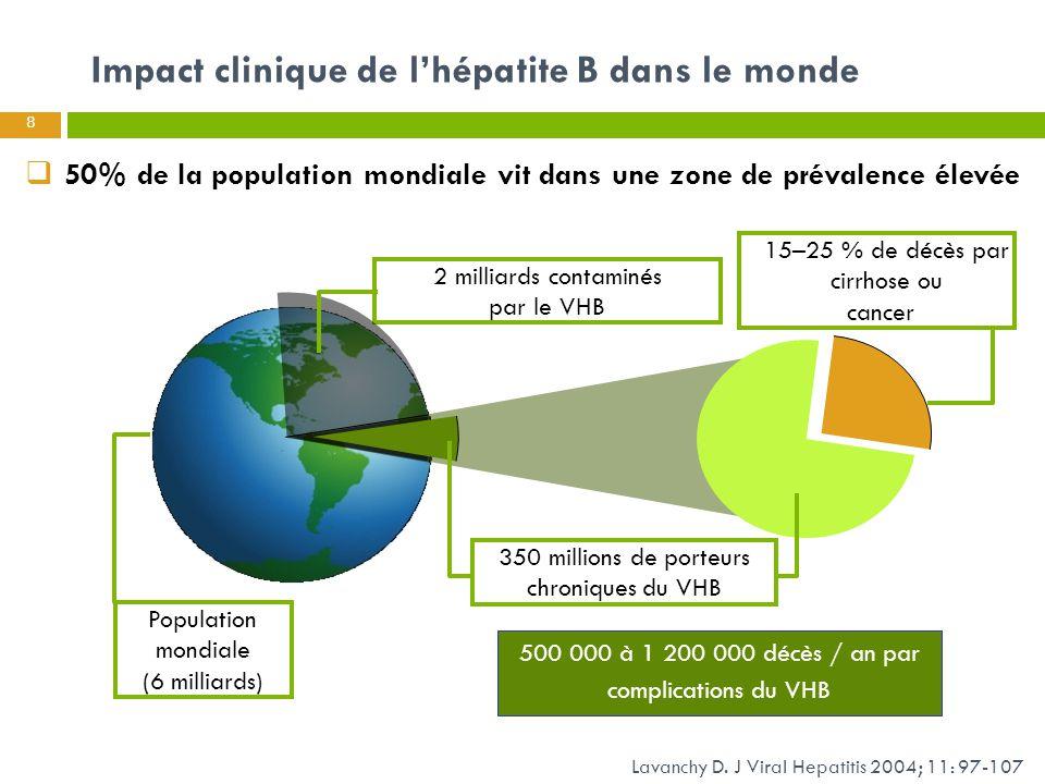 Impact clinique de l'hépatite B dans le monde