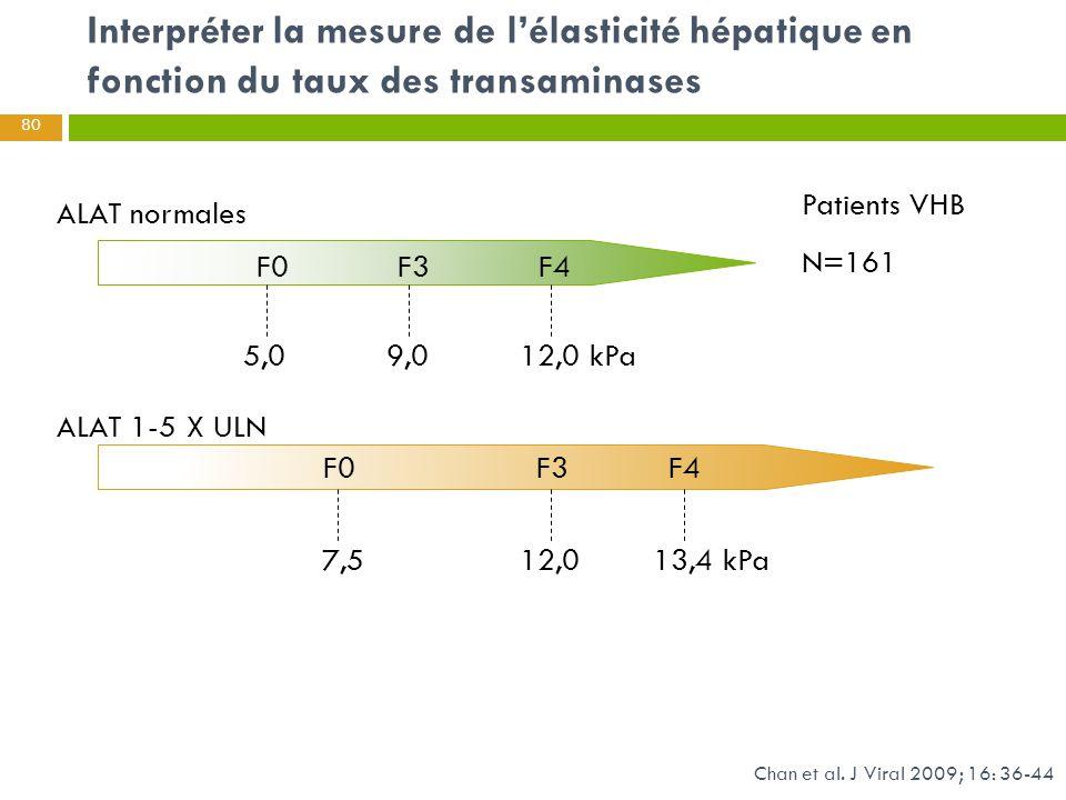 Interpréter la mesure de l'élasticité hépatique en fonction du taux des transaminases