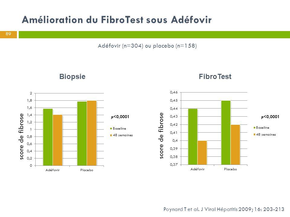 Amélioration du FibroTest sous Adéfovir