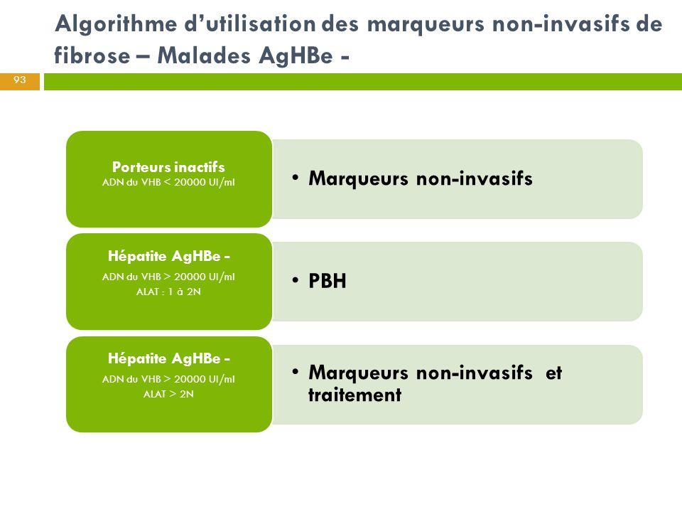 Algorithme d'utilisation des marqueurs non-invasifs de fibrose – Malades AgHBe -