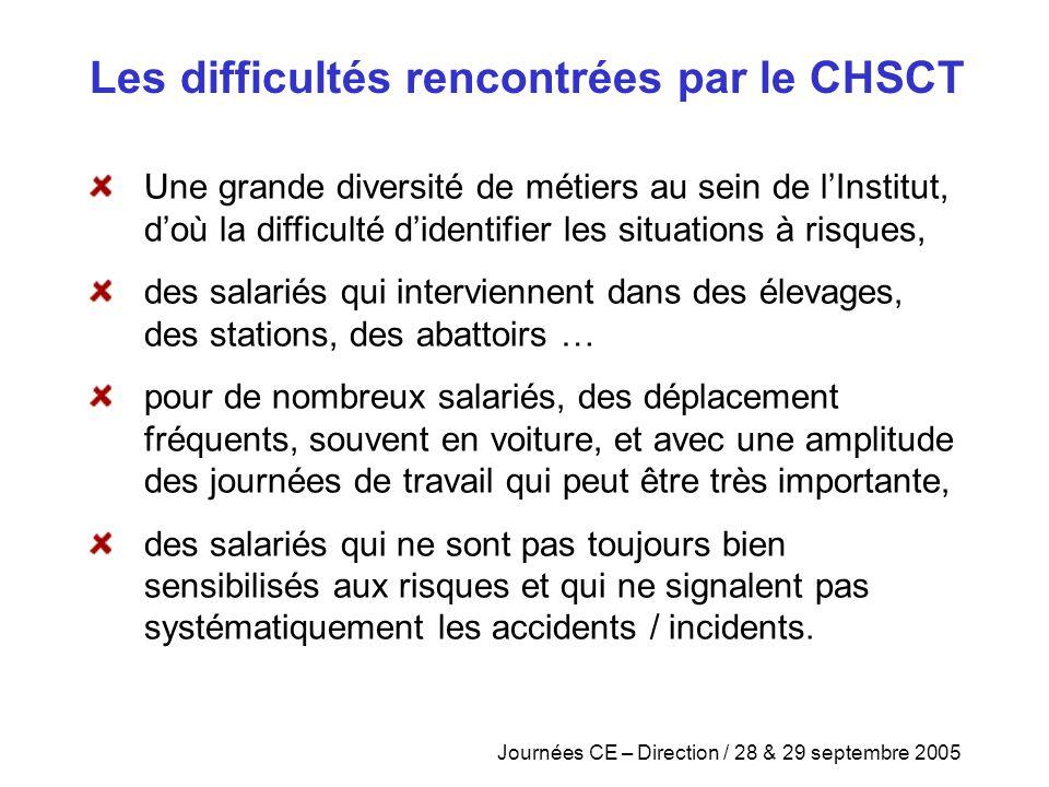 Les difficultés rencontrées par le CHSCT