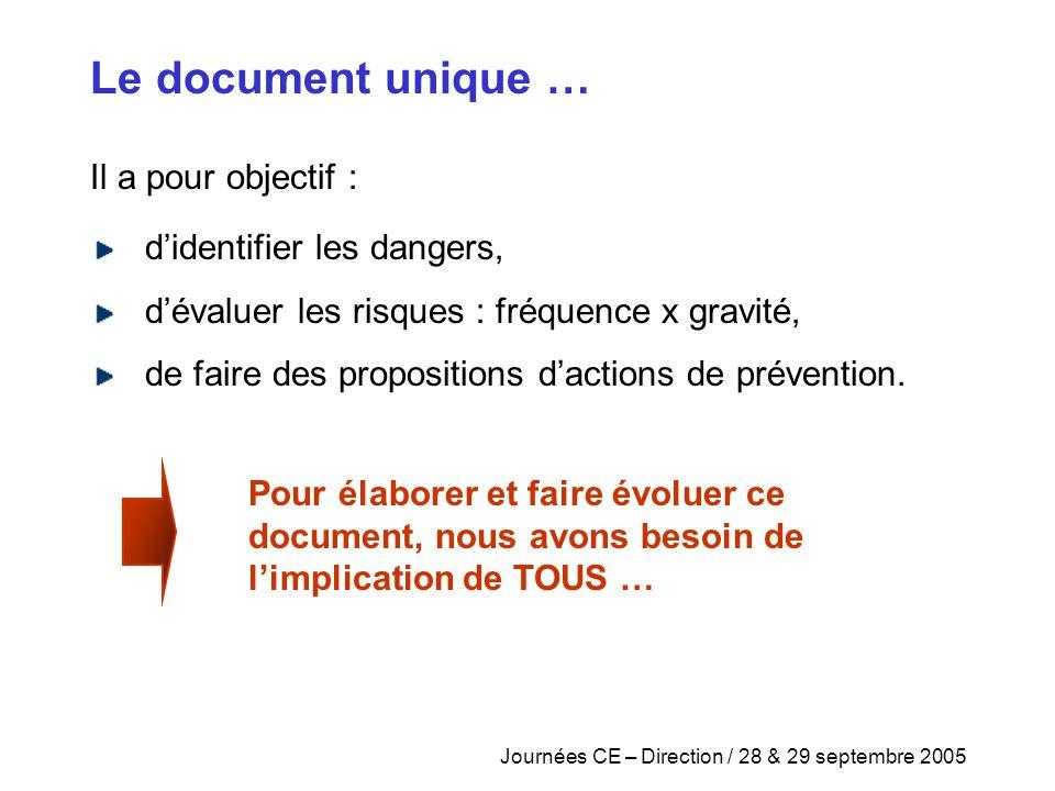 Le document unique … Il a pour objectif : d'identifier les dangers,