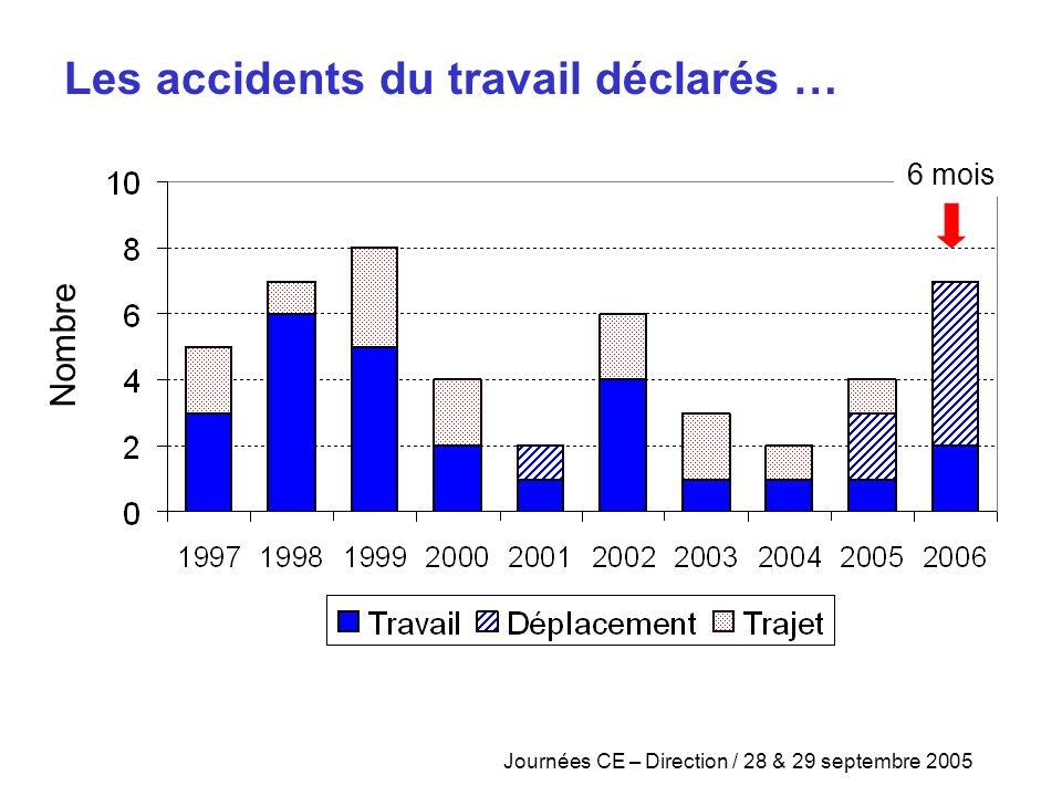 Les accidents du travail déclarés …