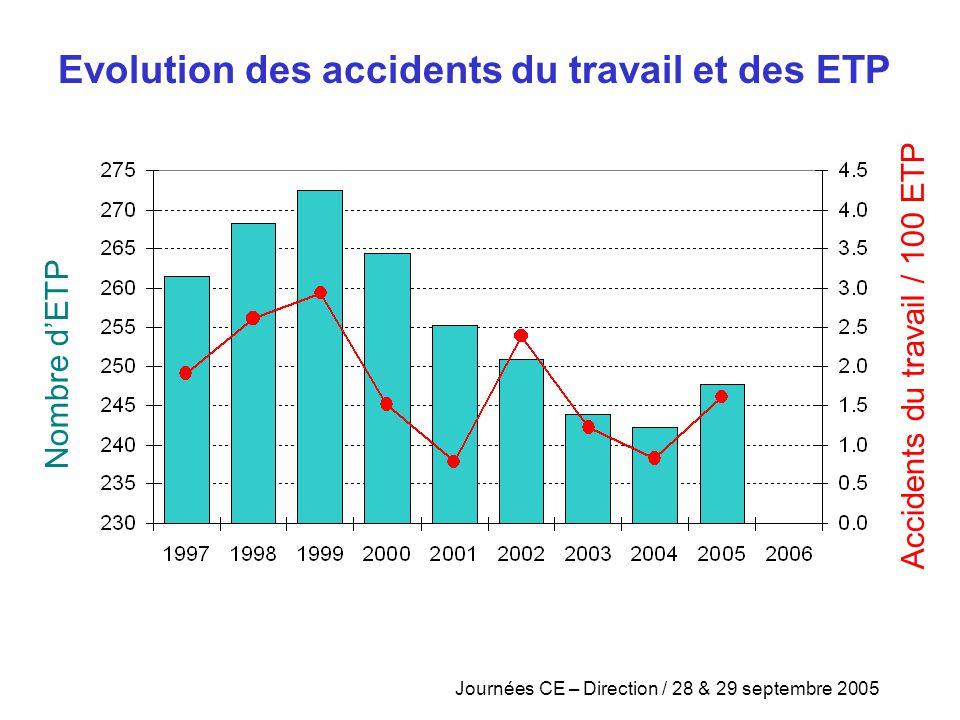 Accidents du travail / 100 ETP