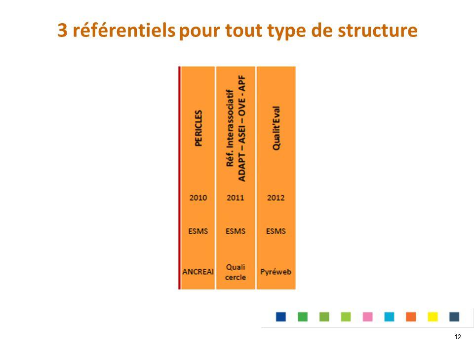 3 référentiels pour tout type de structure
