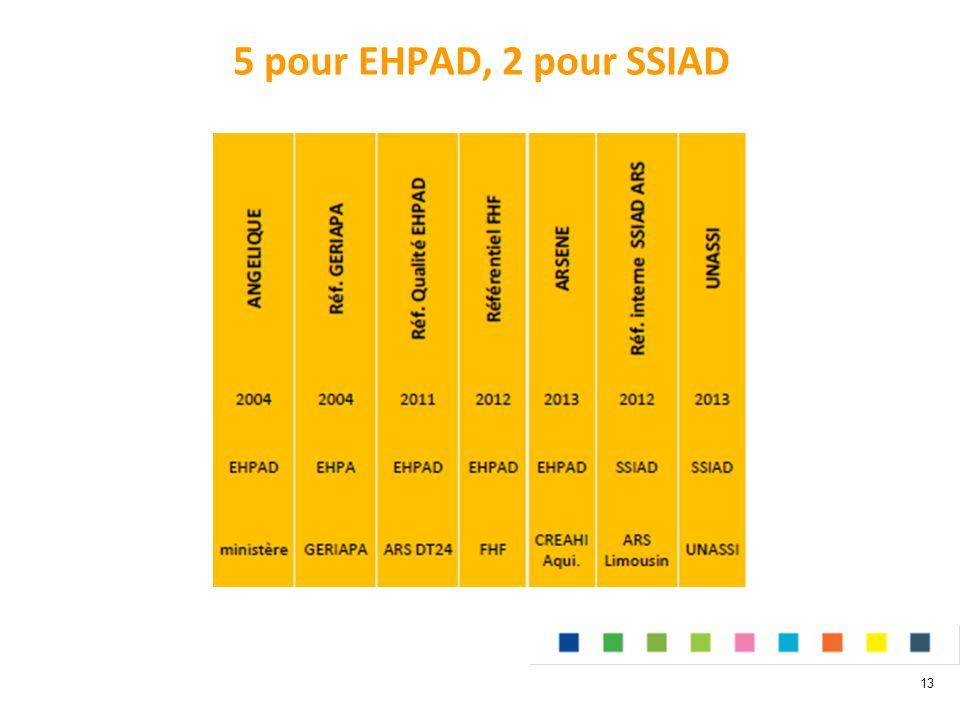 5 pour EHPAD, 2 pour SSIAD