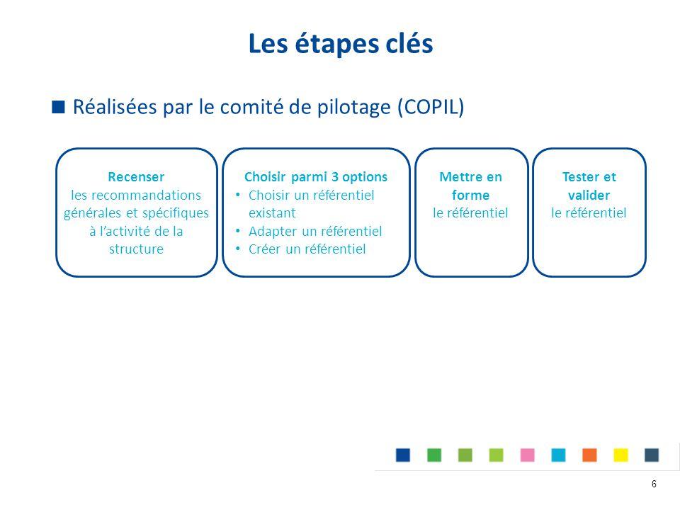 Les étapes clés Réalisées par le comité de pilotage (COPIL) Recenser
