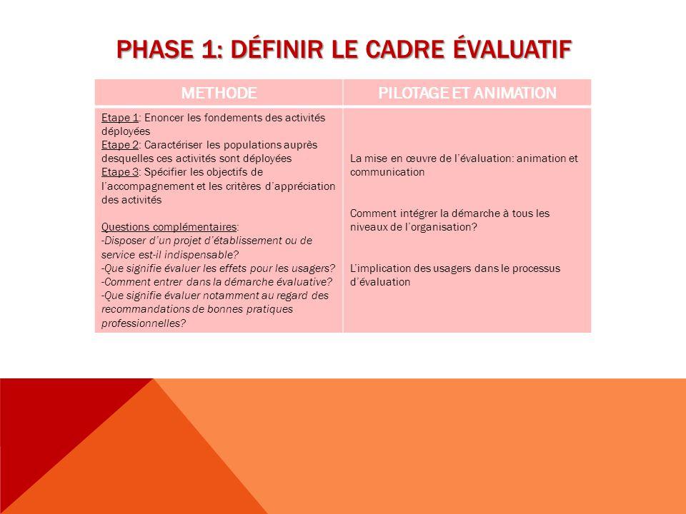 PHASE 1: Définir le cadre évaluatif