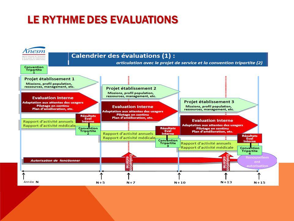 LE RYTHME DES EVALUATIONS