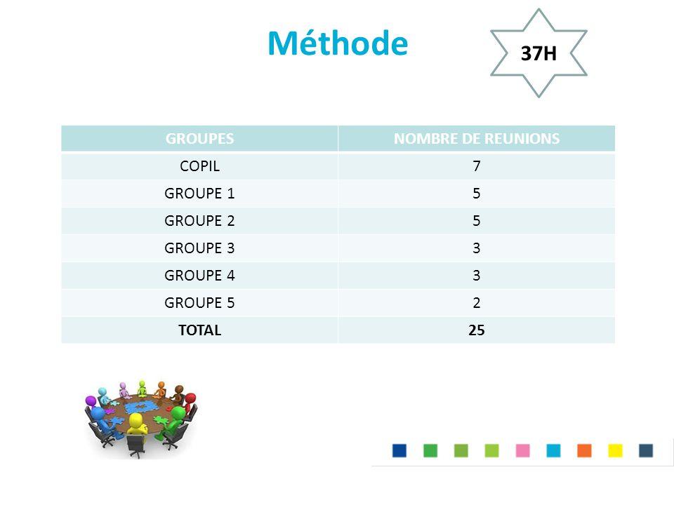 Méthode 37H GROUPES NOMBRE DE REUNIONS COPIL 7 GROUPE 1 5 GROUPE 2