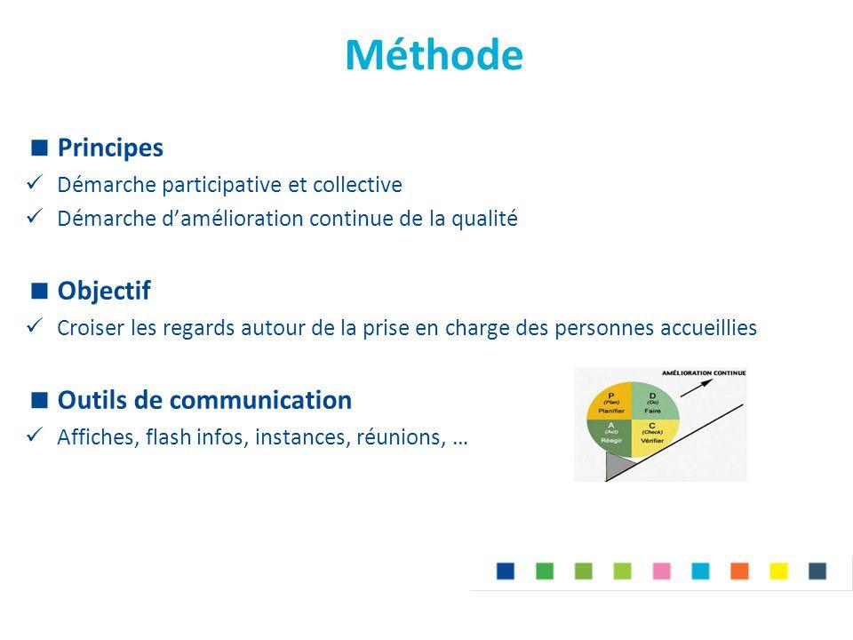Méthode Principes Objectif Outils de communication