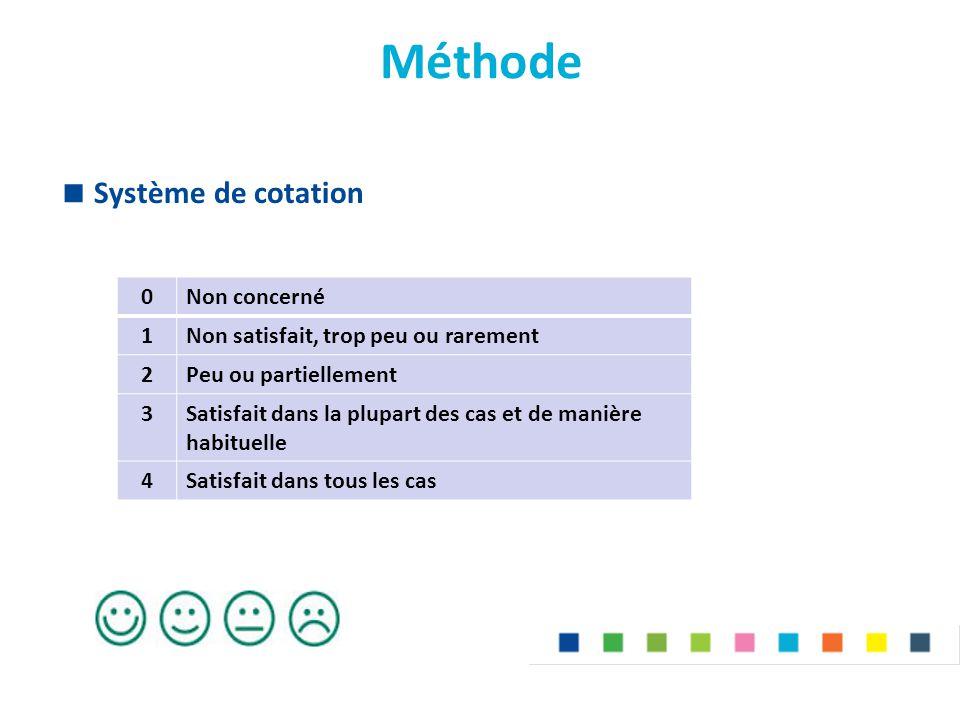 Méthode Système de cotation Non concerné 1