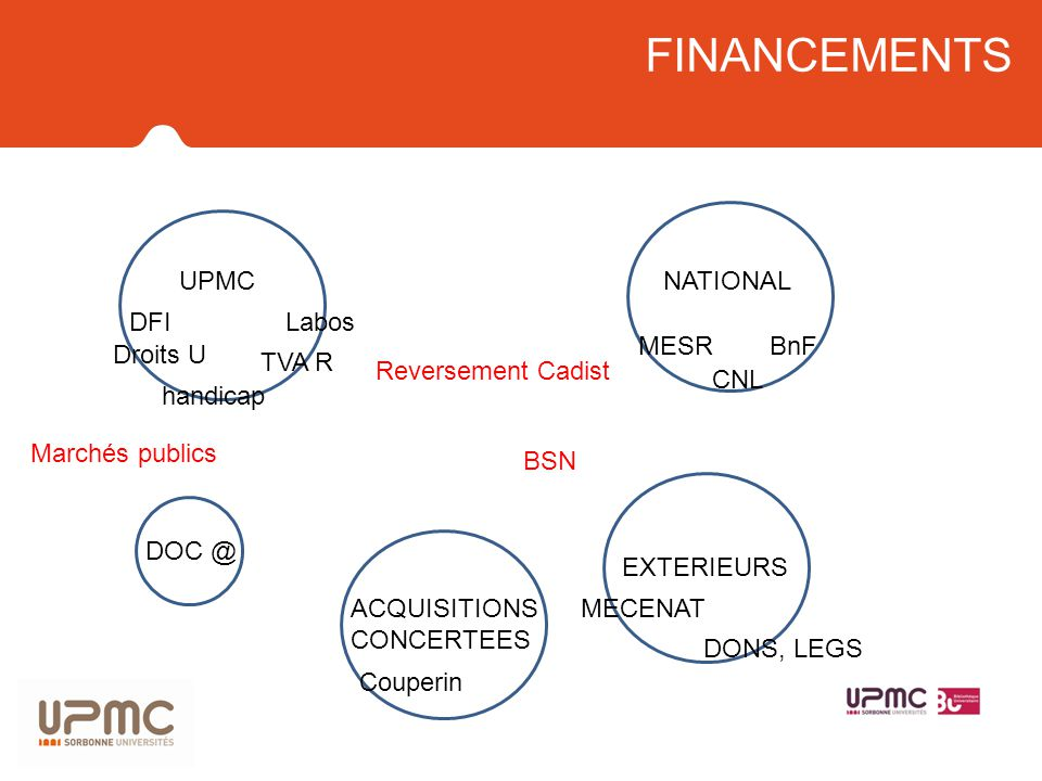 FINANCEMENTS UPMC NATIONAL DFI Labos MESR BnF Droits U TVA R