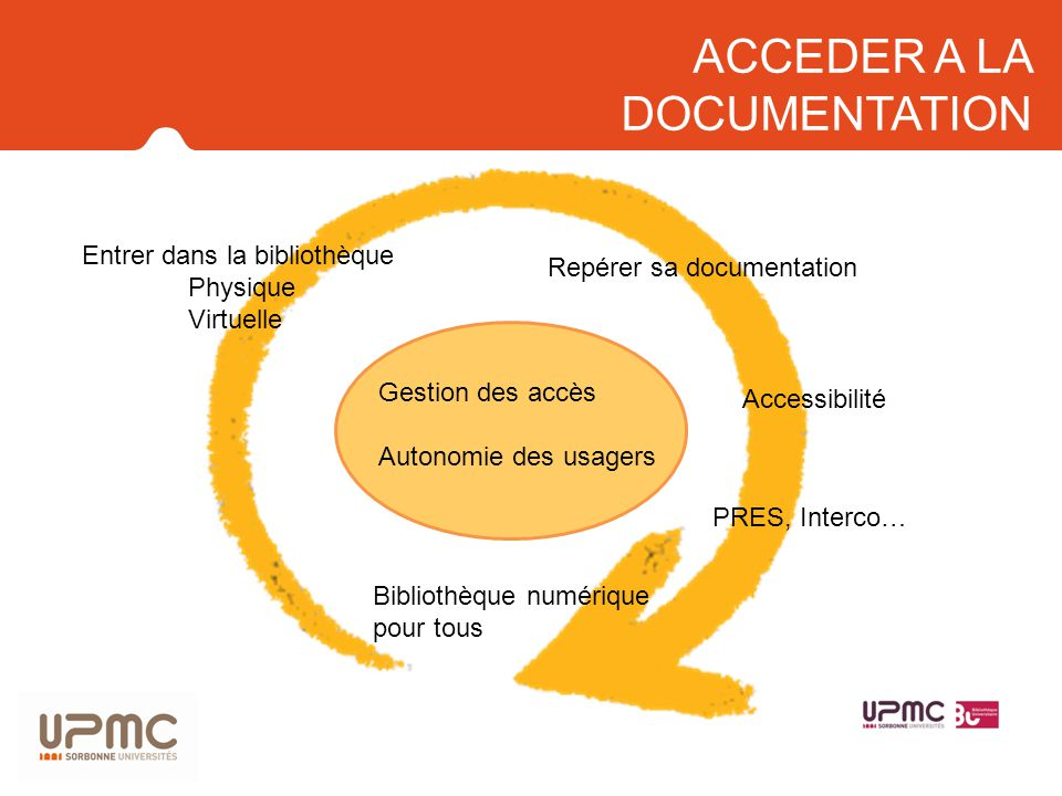 ACCEDER A LA DOCUMENTATION