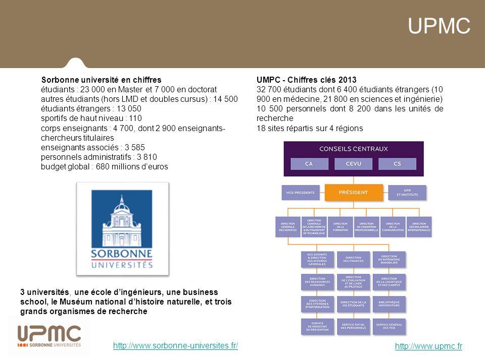 UPMC Sorbonne université en chiffres