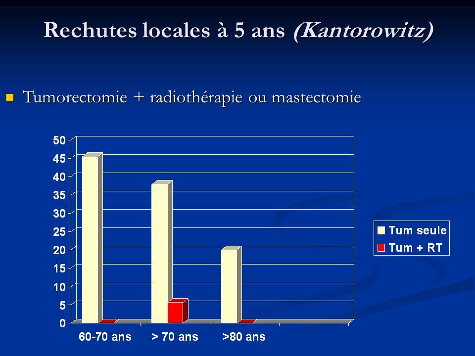 Rechutes locales à 5 ans (Kantorowitz)