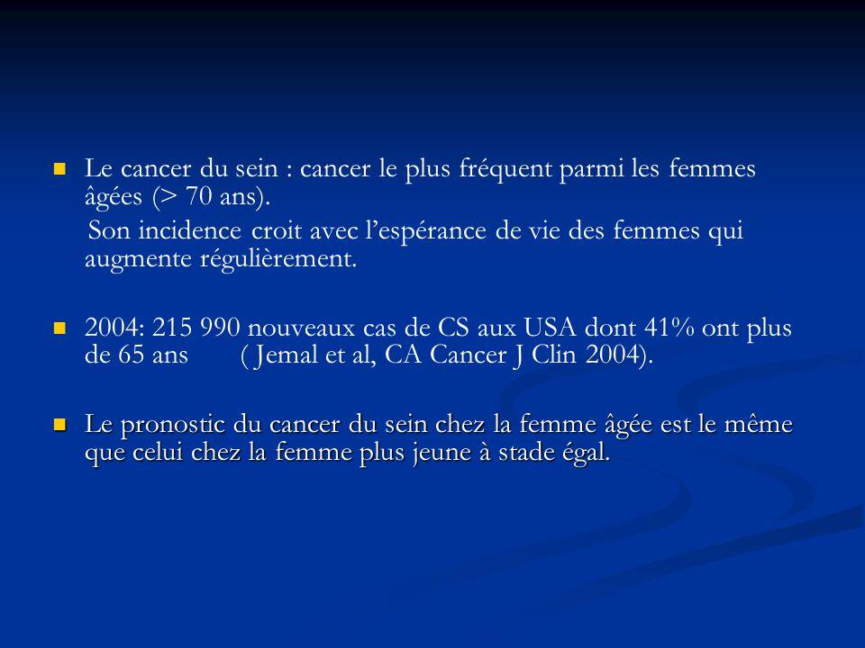 Le cancer du sein : cancer le plus fréquent parmi les femmes âgées (> 70 ans).