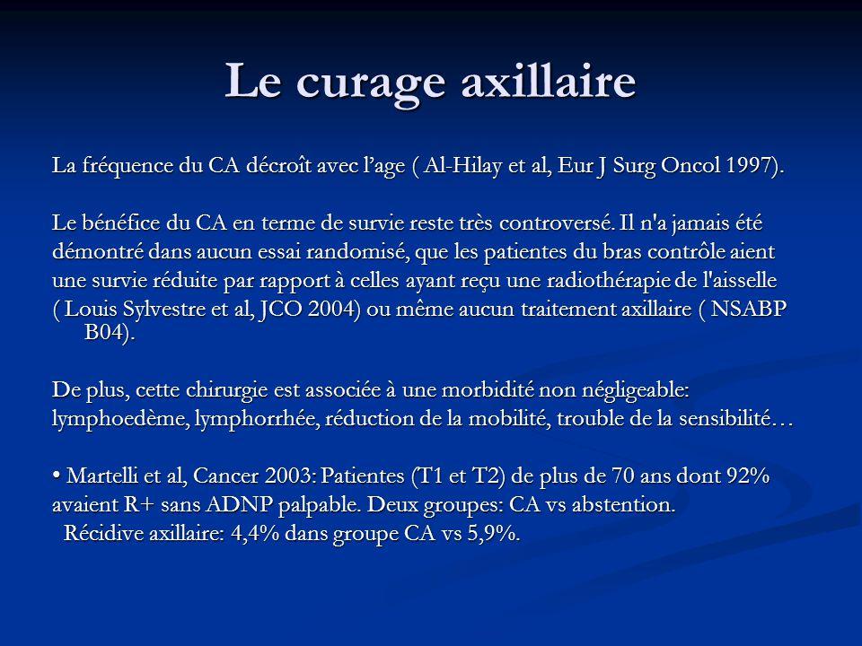Le curage axillaire La fréquence du CA décroît avec l'age ( Al-Hilay et al, Eur J Surg Oncol 1997).
