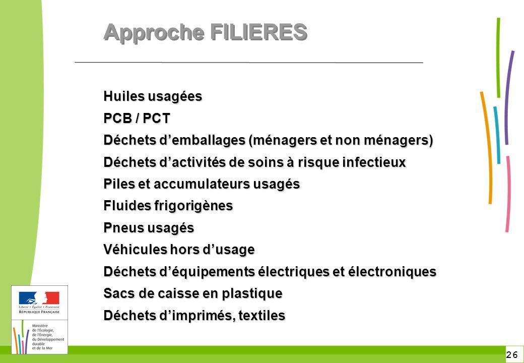 Approche FILIERES Huiles usagées PCB / PCT