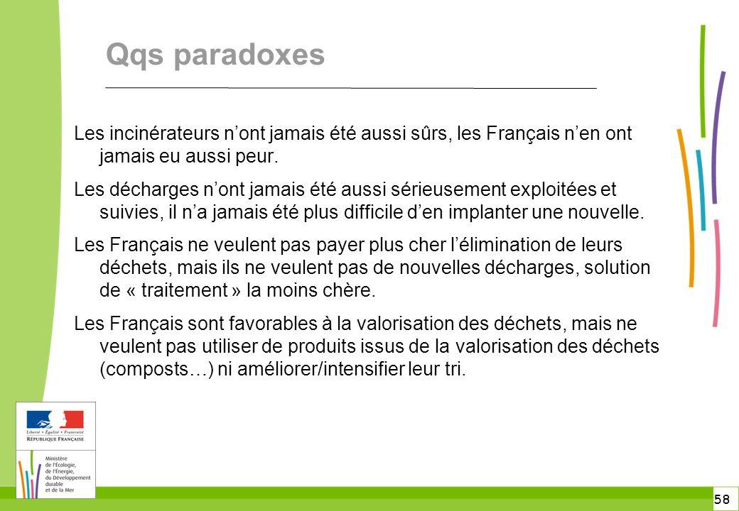 Qqs paradoxes Les incinérateurs n'ont jamais été aussi sûrs, les Français n'en ont jamais eu aussi peur.