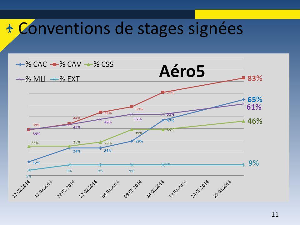 Conventions de stages signées