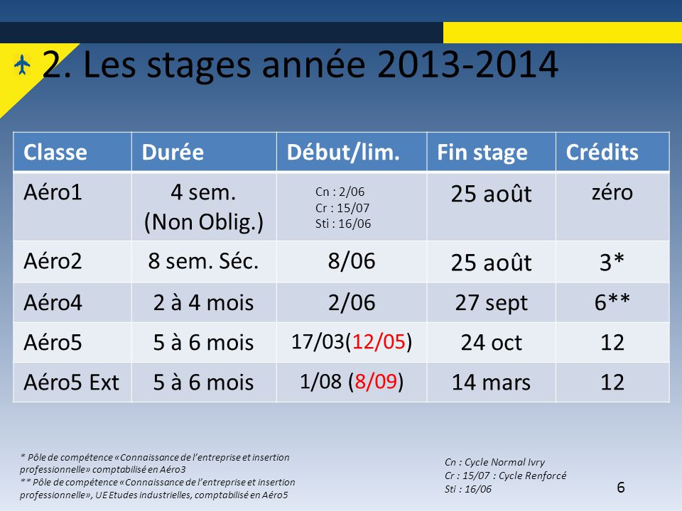 2. Les stages année 2013-2014 25 août 3* Classe Durée Début/lim.