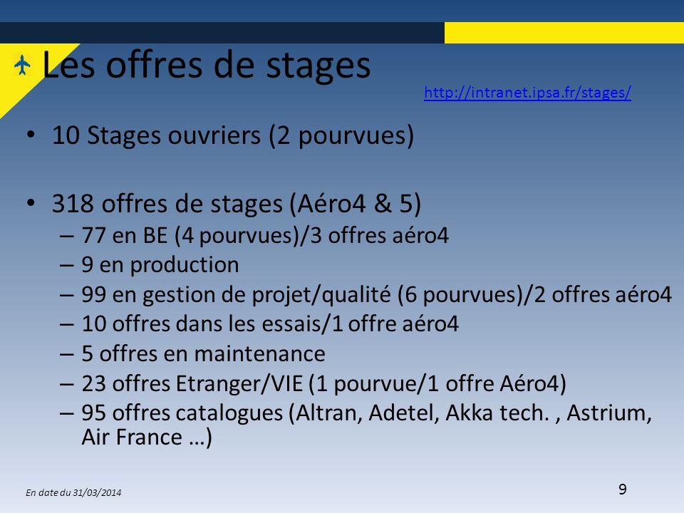 Les offres de stages 10 Stages ouvriers (2 pourvues)