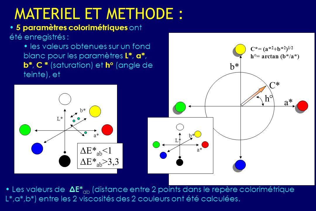MATERIEL ET METHODE : b* C* h° a* ΔE*ab<1 ΔE*ab>3,3