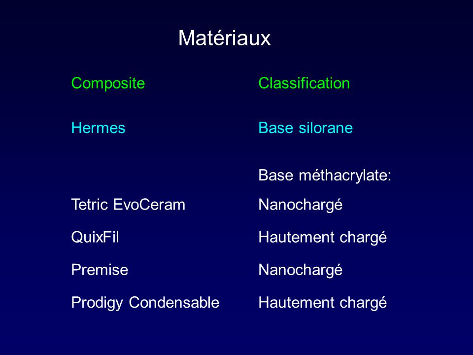 Matériaux Composite Classification Hermes Base silorane
